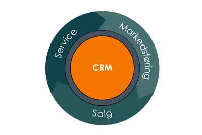Leadify_CRM Markedsføring Salg Service_400x267px