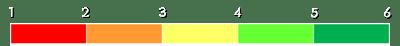 Skala 1-6 fargekoder