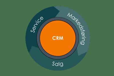 Inbound marketing, salg og service - uten bortforklaringer