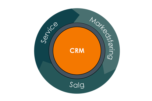 Inbound Markedsføring Salg Service CRM