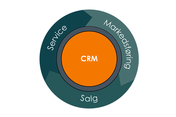 Inbound Markedsføring, Salg og Service CRM