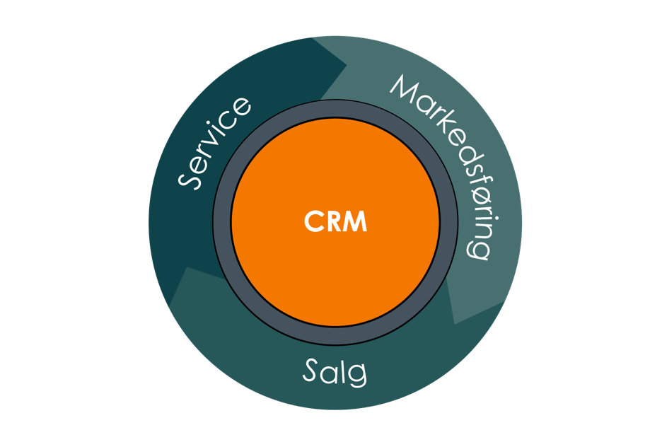 Leadify_CRM Markedsføring Salg Service