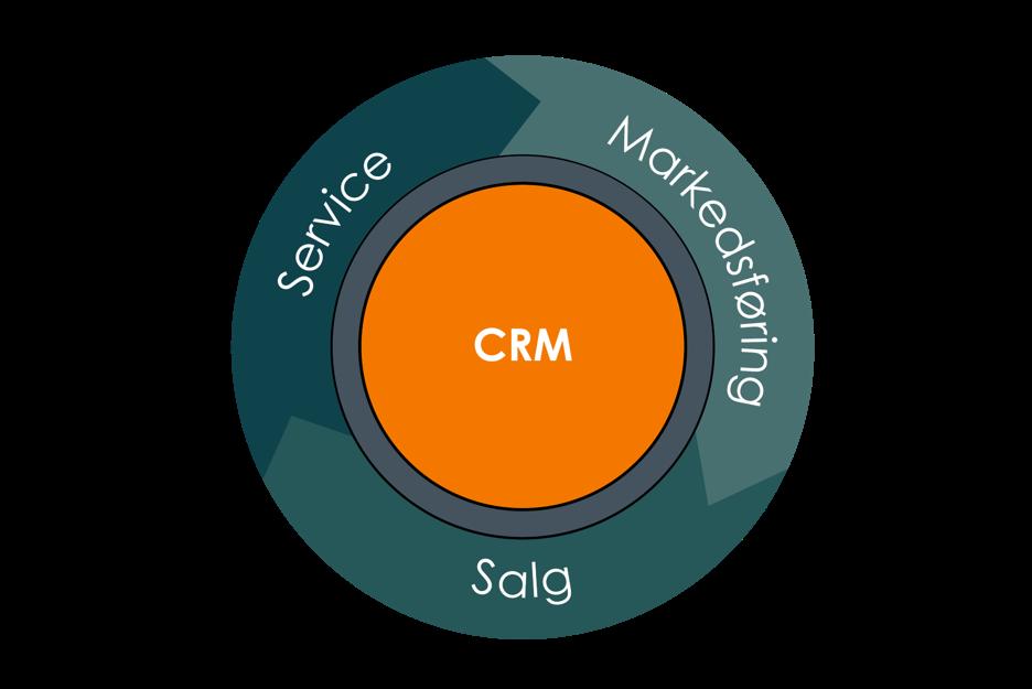 Leadify_CRM Markedsføring Salg Service
